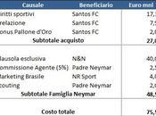 Caso Neymar: mancata trasparenza forse problema minore