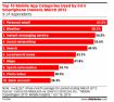 Ricerca Meteo, News Social Networking, principali attività Mobile?