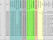 Sondaggio DATAMEDIA febbraio 2014): 36,0% (+1,8%), 34,2%, 21,0% coalizione, passa comando