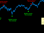 Nyse: landry trin reversal pattern