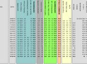 Sondaggio IXE' febbraio 2014): 34,6% (+1,8%), 32,8%, 22,8% Scelta Civica coalizioni sono pari. ballottaggio batte CDX.
