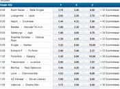 Valencia-Dinamo Kiev, probabili formazioni quote