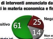 Sondaggio DEMOPOLIS marzo 2014 piano Renzi nell'opinione degli italiani