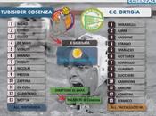 Full Match: Tubisider Cosenza Ortigia Siracusa
