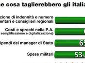 Sondaggio DEMOPOLIS aprile 2014 Spending Review degli italiani