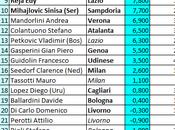 Classifica allenatori della Serie 11.04.2014)