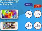 Samsung Galaxy batte iPhone nelle classifiche vendite posiziona circa l'1% market share Android
