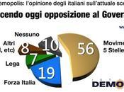 Sondaggio DEMOPOLIS aprile 2014: Analisi Movimento Stelle