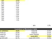Users Prediction Movimento Stelle aprile 2014: 26,6%
