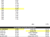 Users Prediction Partito Democratico aprile 2014: 31,8%