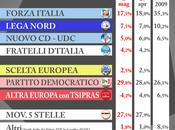 Sondaggio SCENARIPOLITICI maggio 2014 ELEZIONI EUROPEE (Ultimo Pubblico, attiva l'area riservata)