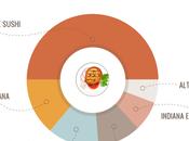 Bacchette forchette? cucina etnica preferita dagli italiani