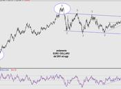 disastrosa forza Euro Dollaro