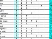 Classifica ponderata marcatori Champions League 2013/14 (definitiva)