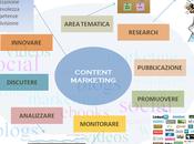 Content Marketing: Risorse utilizzare