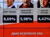 UCRAINA: voto promuove Poroshenko, strada salita
