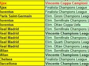 Albo d'Oro Ranking UEFA Club (aggiornamento)