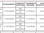 CCIAA Venezia, 800.000 contributi 2014 sviluppo d'impresa