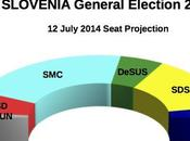 SLOVENIA General Election July 2014 proj.): 34,3% (+10,9%), 23,4%, DeSUS 9,7%