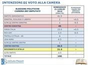 Sondaggio PIEPOLI luglio 2014: 44,5% (+14%), 30,5%, 21,5%