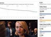 Facebook offre nuove statistiche video
