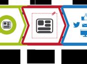 Content Curation: strategie quali piattaforme usare