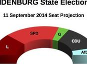 BRANDENBURG State Election Sept 2014 proj.): 33,3% (+8,2%), 25,1%, Linke 21,6%