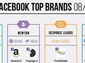 Ecco brands italiani Facebook Agosto 2014 [Infografica]