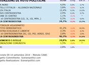 Sondaggio MARCHE settembre 2014 (SCENARIPOLITICI) POLITICHE