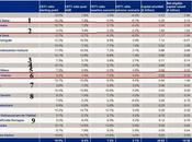 stress stressano: come stanno davvero banche italiane?