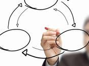 Marketing Strategico: l'albero della mission aziendale