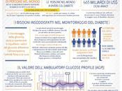 Arriva Italia FreeStyle Libre, nuovo sistema rivoluzionerà cura Diabete