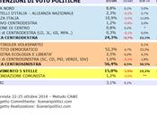 Sondaggio EMILIA ROMAGNA ottobre 2014 (SCENARIPOLITICI) POLITICHE