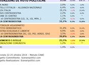 Sondaggio MOLISE ottobre 2014 (SCENARIPOLITICI) POLITICHE