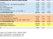 Sondaggio BASILICATA ottobre 2014 (SCENARIPOLITICI) POLITICHE