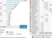 Calcio spagnolo: dettaglio debito verso Stato