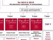 Coppa Mondo della Pasticceria 2015, sfida migliori pasticcieri contemporanei