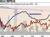 Manifattura, segnali risveglio fiducia inizia risalire Mercati Repubblica.it