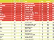 lista calciatori maggiore valore pubblicata CIES(PDF)