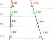 Teorema Talete, verifica interattiva GeoGebra