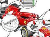 Anticipazioni sulla nuova Ferrari F2015