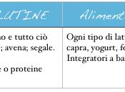 Dieta eliminazione patologie autoimmuni affini)