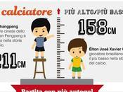 Curiosità Calcio Infografica cura Betclic.it –...