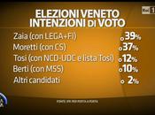 Sondaggio TECNÈ Regionali VENETO 2015