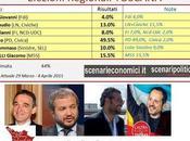 Sondaggio Elezioni Regionali Toscana: Rossi (PD) l'incubo astensionismo record. Seguono Giannarelli (M5S) Borghi (Lega)