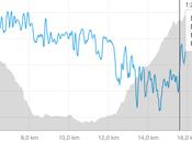 Mezza Maratona quasi 1000 metri dislivello