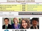 Sondaggio Elezioni Regionali Liguria: Paita (PD) 31,5%, Rixi (LN) 29,5%, Salvatore (M5S) 20%, Pastorino (SX) 19%.
