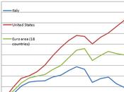 Grafico giorno: confronto crescita usa, ue18 italia
