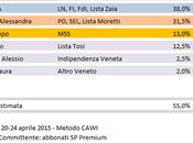 Sondaggio Elezioni Regionali Veneto: Zaia (CDX) 38,0%, Moretti (CSX) 31,5%, Berti (M5S) 13,0%, Tosi 12,5%