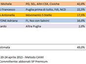 Sondaggio Elezioni Regionali Puglia: Emiliano (CSX) 42,0%, Schittulli (CDX) 22,5%, Laricchia (M5S) 17,5%, Poli Bortone 16,0%